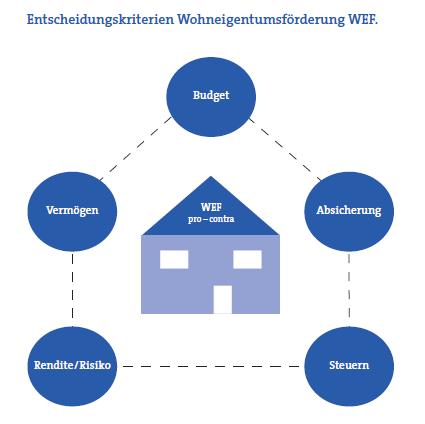 WEF - Wohneigentumsförderung