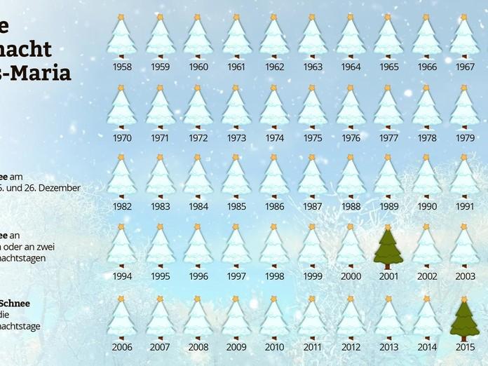 Weiße Weihnachten Statistik 2019.Weisse Weihnachten Sind Kein Märchen Suedostschweiz Ch