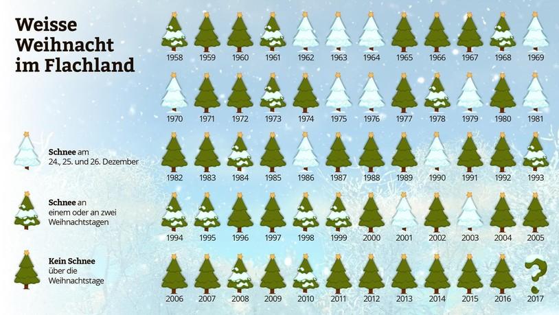 Weiße Weihnachten.Weisse Weihnachten Sind Kein Märchen Suedostschweiz Ch