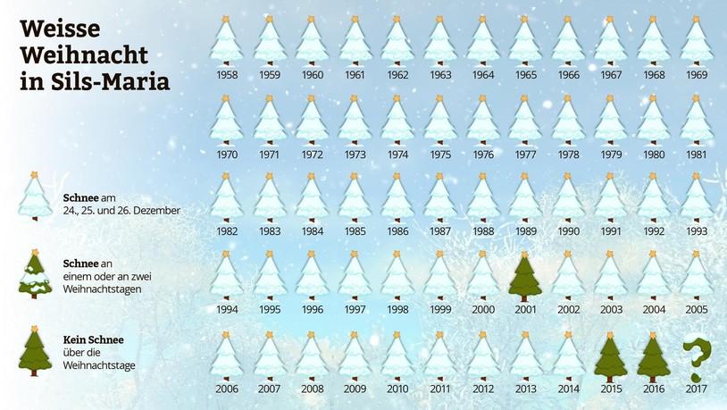 Weihnachten Seit Wann.Weisse Weihnachten Sind Kein Märchen Suedostschweiz Ch